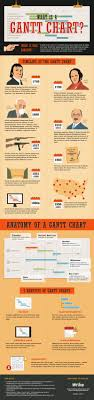 Gantt Chart Infographic What Is A Gantt Chart For Project Management Infographic