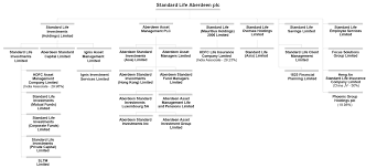 Standard Life Share Price Chart Who We Are Standard Life Aberdeen