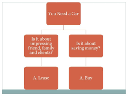 Car Buy Or Lease To Lease A Car Or Not Solari Financial Planning