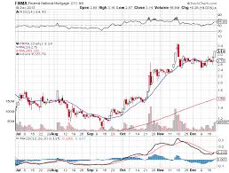 Nphc Stock Chart Penny Stock P S W