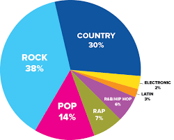 22 Uncommon Pie Chart Of Music Genres