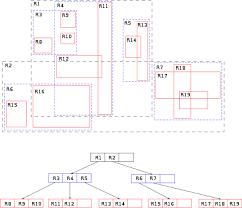 Phone Tree Template Best Rtree Wikipedia