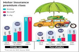 Bajaj Allianz Health Insurance Premium Chart Motor Insurance Third Party Cover Gets Costlier New Rates