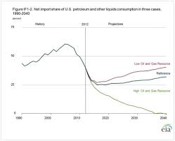 Us Oil Production And Imports Chart Api 2014 In Energy Charts
