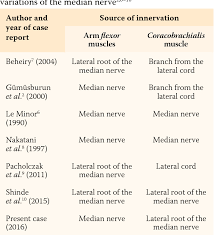 Pdf Anomalous Innervation Of The Median Nerve In The Arm In
