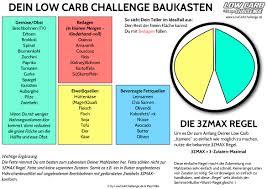 low carb diätplan 4 wochen
