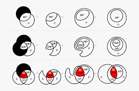 Euler Diagram Venn Syllogism Set Diagrams Euler Diagram Venn Diagram 3269744