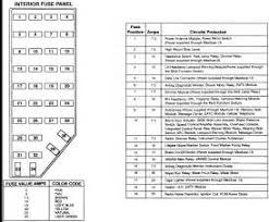 similiar 03 ford explorer fuse diagram keywords 98 ford explorer inside fuse panel diagram 98 engine image for