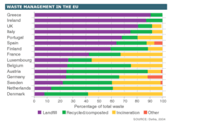 Waste Management Recycling Chart Ielts Writing Task 1 Sample Waste Management In Europe