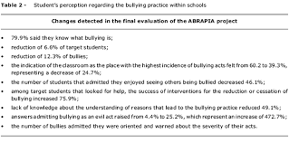 bullying aggressive behavior among students classification bullying