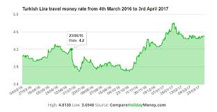 63 Unusual Exchange Rate Graph