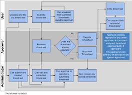 Timesheet Process Flow Chart Time Sheet Process Flow Chart In A Modern Approach Process