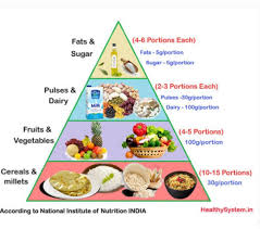 Nutrition Balanced Diet Chart Prepare A Diet Chart Including Balanced Dietof 12 Year Old