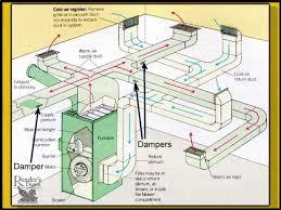 air conditioning damper. air conditioning damper