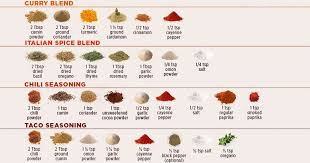 9 Easy Diy Spice Blends Infographic Twistedsifter
