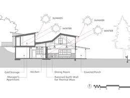 Sun Wind And Light Architectural Design Strategies Solar Access 2030 Palette