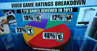 violent video games tied to combative thinking in study cbs news