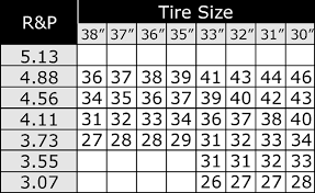Tj Gear Chart Speedometer Gear Replacement Size Jeep Wrangler Forum