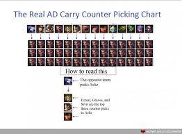 League Of Legends Counters Chart An Introduction To Counter Picking In League Of Legends