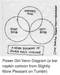 Girl Venn Diagram Exposed Skin Left Goob Boob A Venn Diagram Df Power Airls
