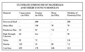 Grade 8 Shear Strength Chart Strength