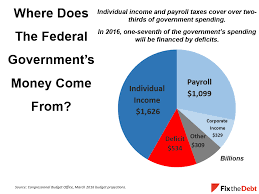 how our tax dollars are spent chart tax day 2016 charts to explain our tax system committee