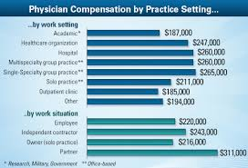 Physician Average Salary Medscape Compensation Report 2013