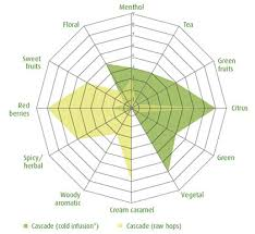 Hop Chart Another Way To Think About Aroma Hops And Beer