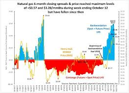 Are Natural Gas Prices Set To Spike Oilprice Com