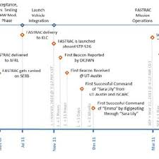 Fastrac Project Timeline Including Significant Milestones (Timeline ...