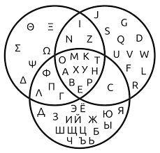 Venn diagram wikipedia what is a phase shift oscillator diode positive terminal timer mechanical electrical