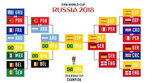 World Cup 2018 Predictions Picks Knockout Bracket Winner