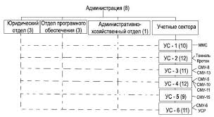 отчет по практике  между которыми распределяются обязанности по проектам На схеме организационной структуры мы видим каким организациями предоставляет услуги каждый из