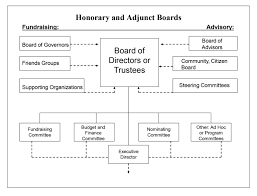 Honorary Adjunct Boards For Nonprofits Hurwit Associates