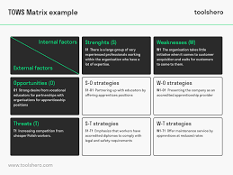 Swot Matrix Examples What Is The Tows Matrix Definition Example And Template
