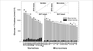 Diversity In The Sum Of Glucose And Fructose Concentrations