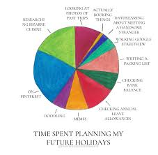Time Spent Planning My Future Holidays A Pie Chart The