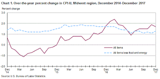 Consumer Price Index Midwest Region December 2017