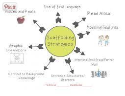 Scaffolding Definition Vygotsky 2 Scaffolding Approaches