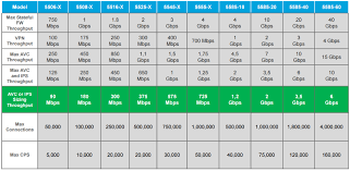 Help With Deciding On Asa Firewall With Cisco Community