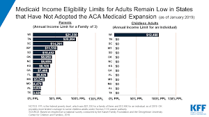 Medicaid Eligibility Income Chart Michigan Medicaid And Chip Eligibility Enrollment And Cost Sharing
