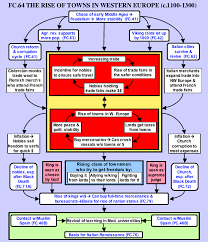 Flow Chart Of Medieval Period Fc70the Holy Roman Empire Of Germany