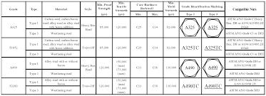 Spanner Chart Standard Nut Sizes Lock Dimensions Metric Pdf Metric Bolt