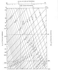 Friction Chart For Round Duct
