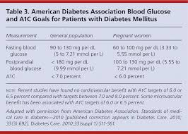 Diabetes Table Chart Insulin Management Of Type 2 Diabetes Mellitus American