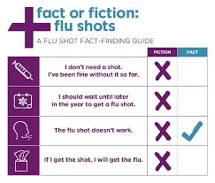 Flu Shot Fact Or Fiction Medexpress Urgent Care