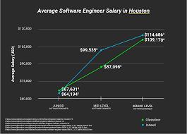 engineer salaries in houston
