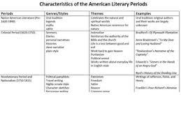 Transcendentalism Chart Worksheets Teaching Resources Tpt
