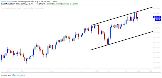 Audnzd Will The Price Obey The Equidistant Channel Ditto