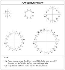 Flange Bolt Pattern Chart Flange Dimensions Diamond Fiberglass